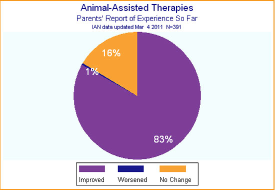 Pie chart showing that most IAN Research participants report some degree of improvement with animal-assisted therapies